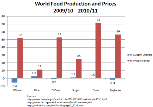 Rise in Food Prices Regardless of Supplies