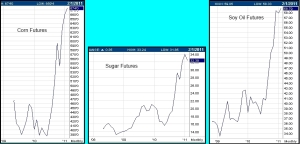 Corn, wheat and sugar futures prices