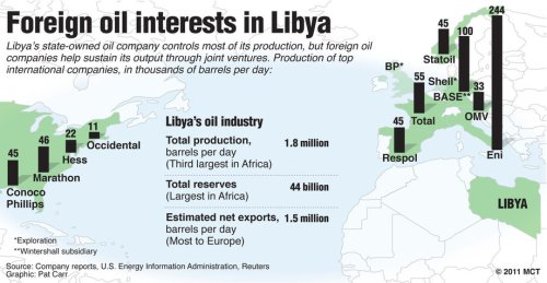 Libyan investments